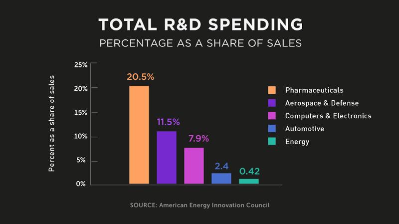 energymiraclesTotalRDspending